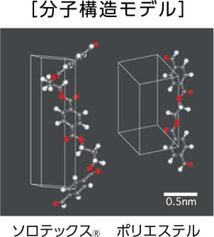 分子構造モデル
