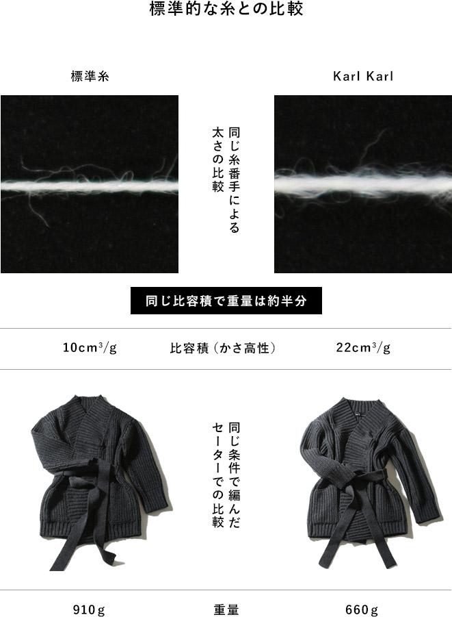 標準的な糸との比較 同じ糸番手による太さの比較 標準糸 Karl Karl 同じ比容積で重量は約半分 同じ条件で編んだセーターでの比較 比容積(かさ高性) 10cm3/g 22cm3/g 重量 910g 660g