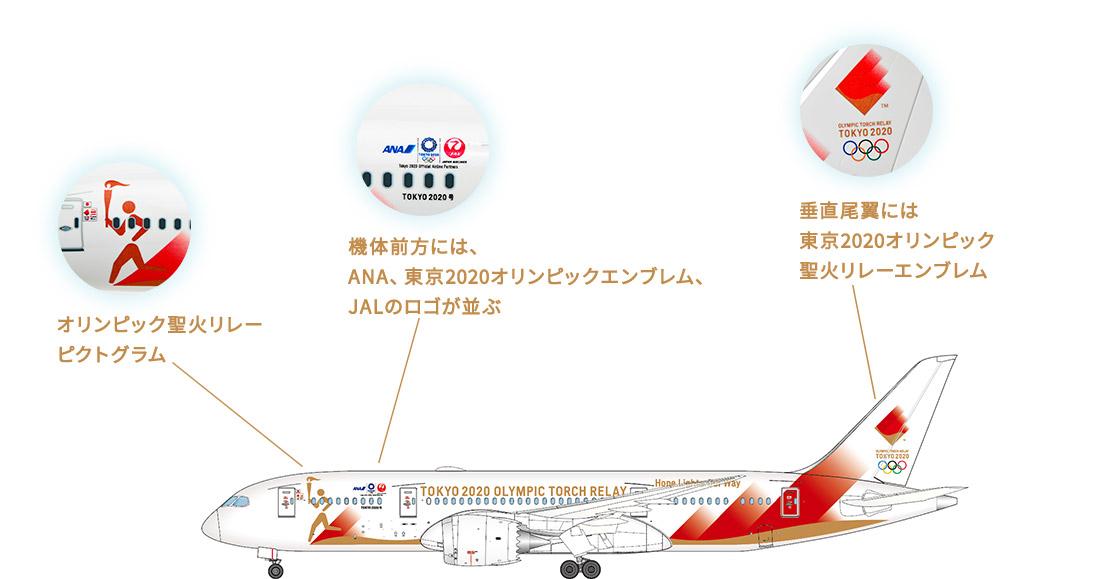 オリンピック聖火リレーピクトグラム 機体前方には、ANA、東京2020オリンピックエンブレム、JALのロゴが並ぶ 垂直尾翼には東京2020オリンピック聖火リレーエンブレム