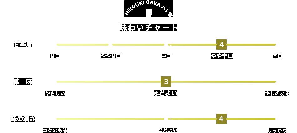HIKOUKI CAVA ハレ空 味わいチャート 甘辛度 4 酸味 3 味の濃さ 4