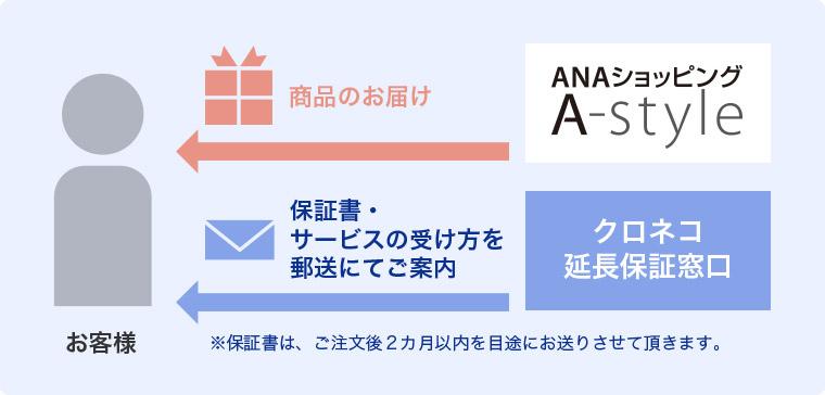 お客様 商品のお届け ANAショッピング A-style 保証書・サービスの受け方を郵送にてご案内 クロネコ延長保証窓口 ※保証書は、ご注文後2カ月以内を目途にお送りさせて頂きます。