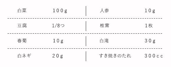 白菜100g 人参10g 豆腐1/8つ 椎茸1枚 春菊10g 白滝30g 白ネギ20g すき焼きのたれ300cc